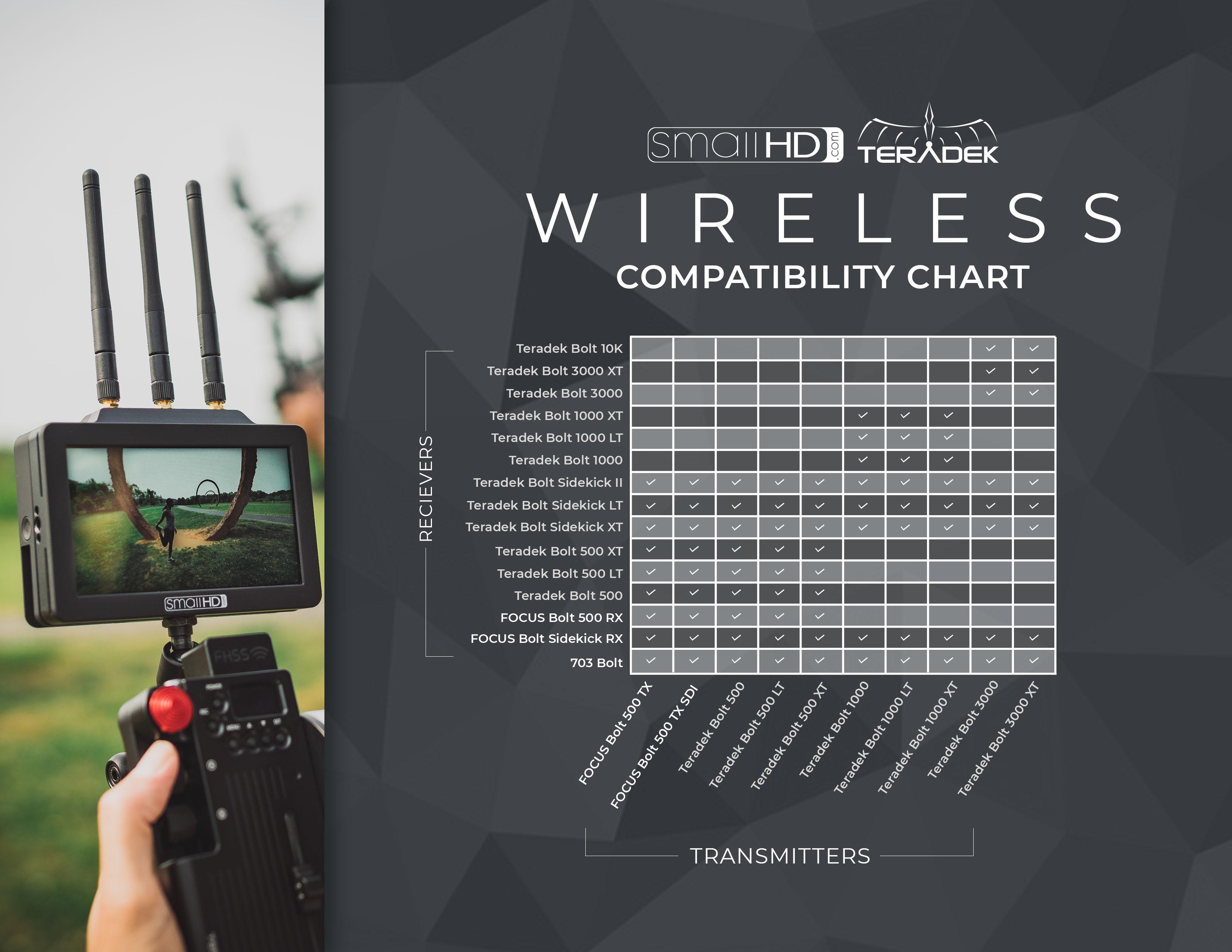 SmallHD - Teradek Wireless Compatibility Chart