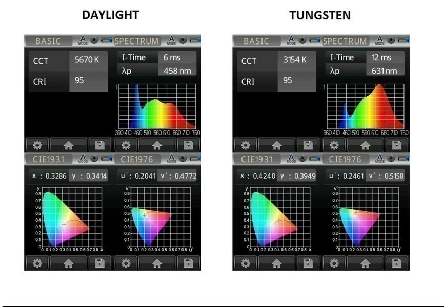 Lupo Superpanel LED daylight and tungsten color spectrum