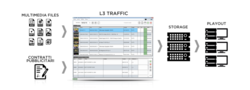 WonderCube L3 Traffic Software