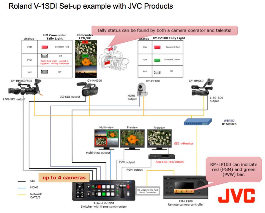 3x JVC HM250E in Roland V-1SDI studijski komplet